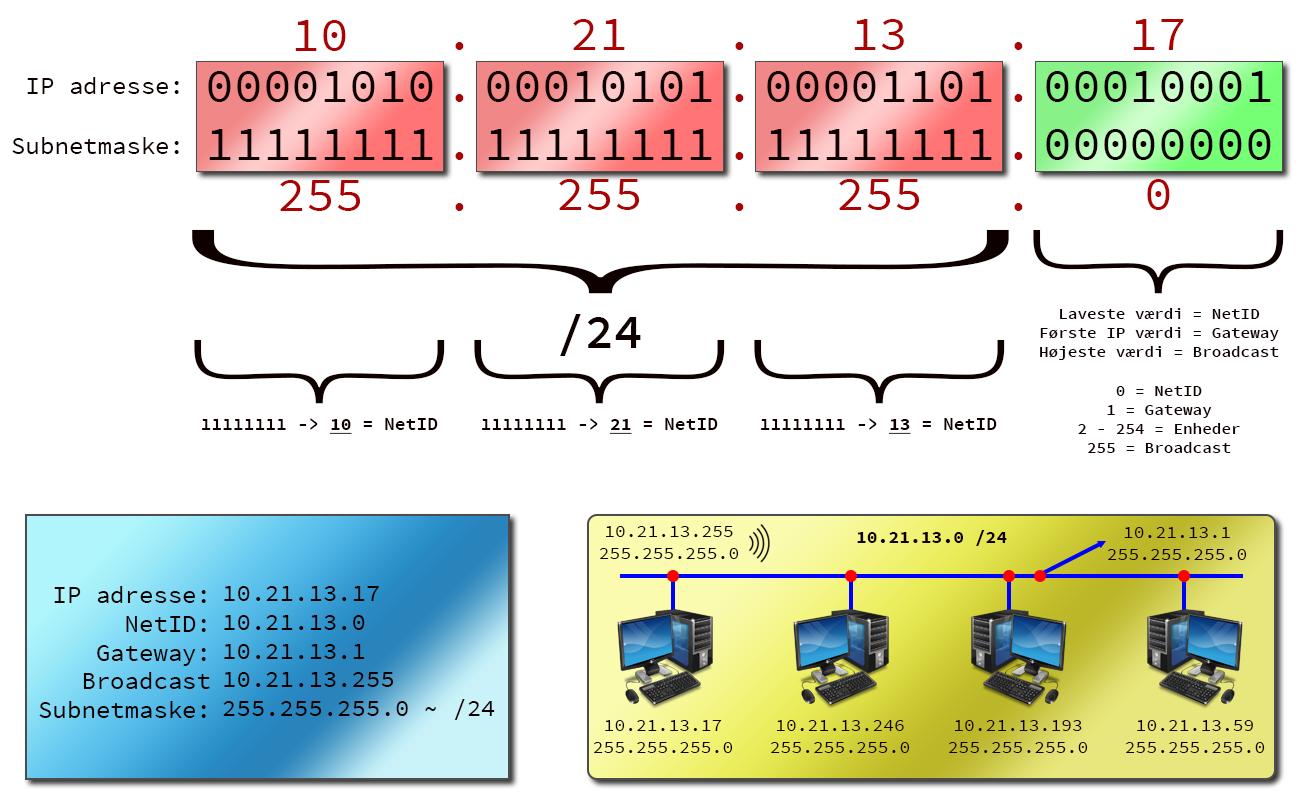 9493cea7d2a Vi bruger subnetmasken til at adskille hvad der er netværkets ID og hvad  der er de enkelte enheders ID. Herover kan du se at den første oktet (set  fra ...